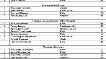 Результати Чемпіонату України з бодібілдингу WABBA 2016